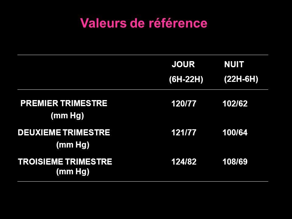 Valeurs de référence JOUR (6H-22H) NUIT (22H-6H) PREMIER TRIMESTRE