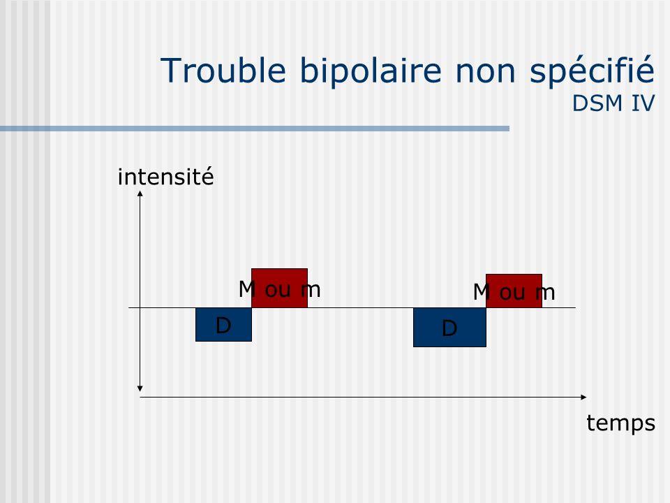 Trouble bipolaire non spécifié DSM IV