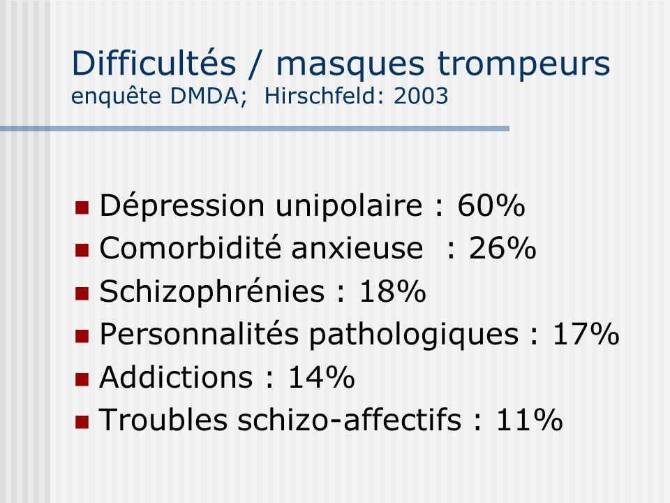 Difficultés / masques trompeurs enquête DMDA; Hirschfeld: 2003
