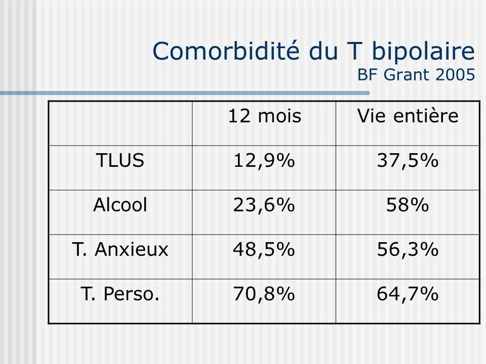 Comorbidité du T bipolaire BF Grant 2005