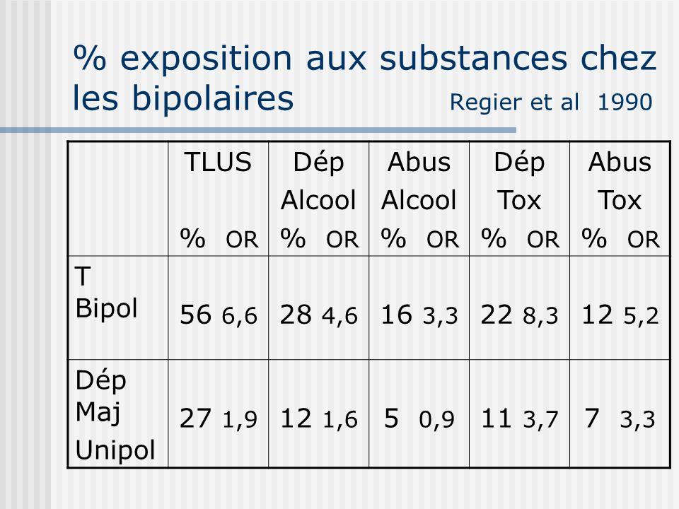 % exposition aux substances chez les bipolaires Regier et al 1990