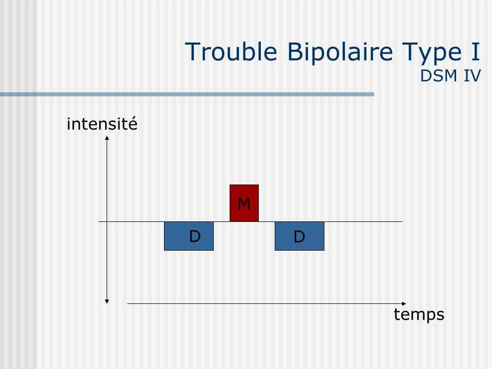 Trouble Bipolaire Type I DSM IV