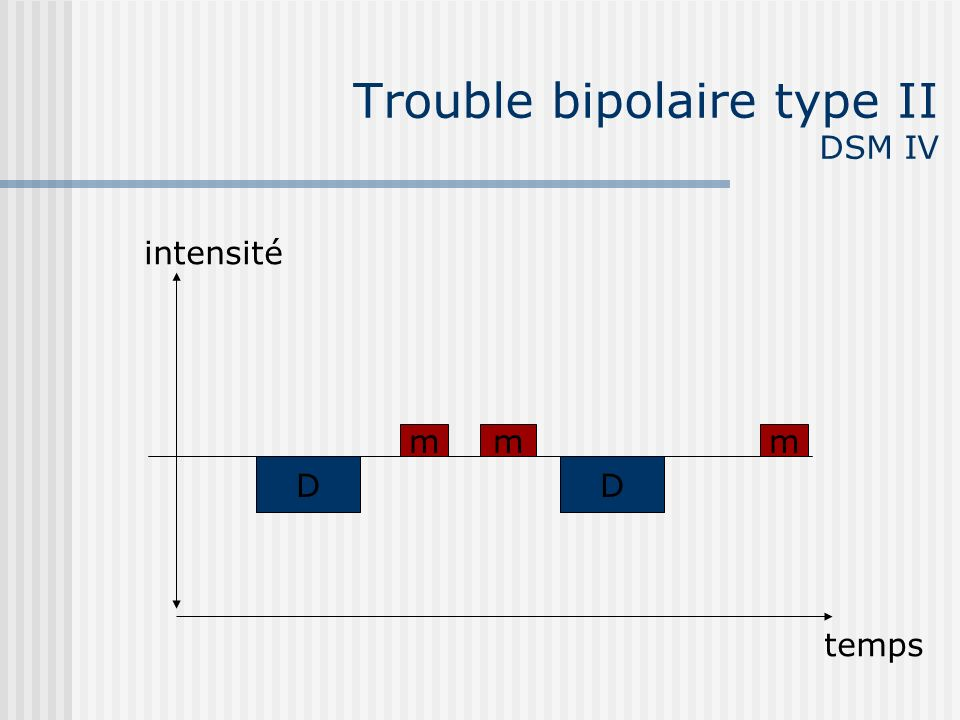 Trouble bipolaire type II DSM IV