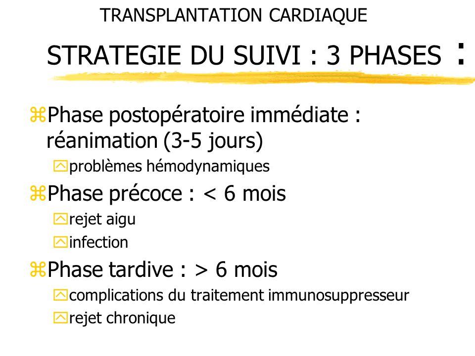 TRANSPLANTATION CARDIAQUE STRATEGIE DU SUIVI : 3 PHASES :