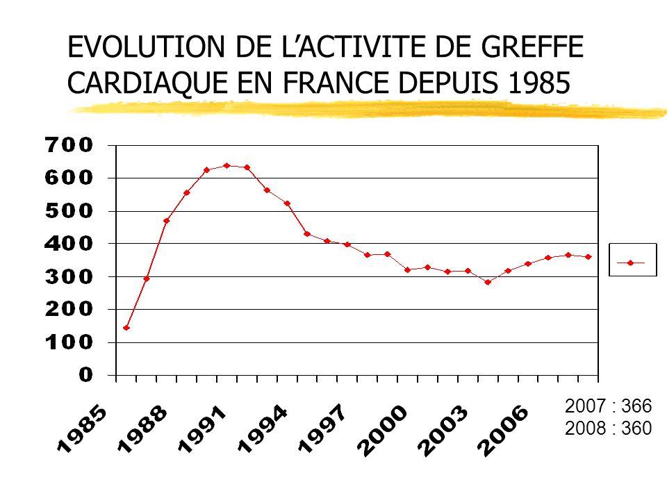 EVOLUTION DE L'ACTIVITE DE GREFFE CARDIAQUE EN FRANCE DEPUIS 1985