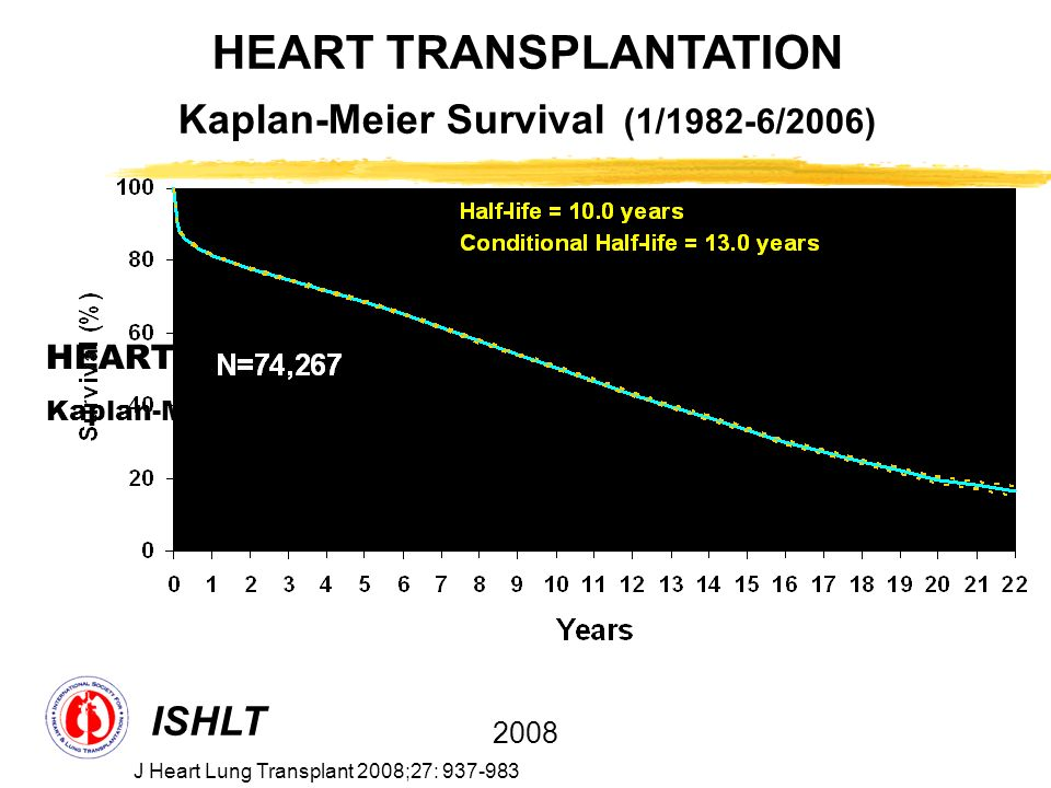 HEART TRANSPLANTATION Kaplan-Meier Survival (1/1982-6/2005)