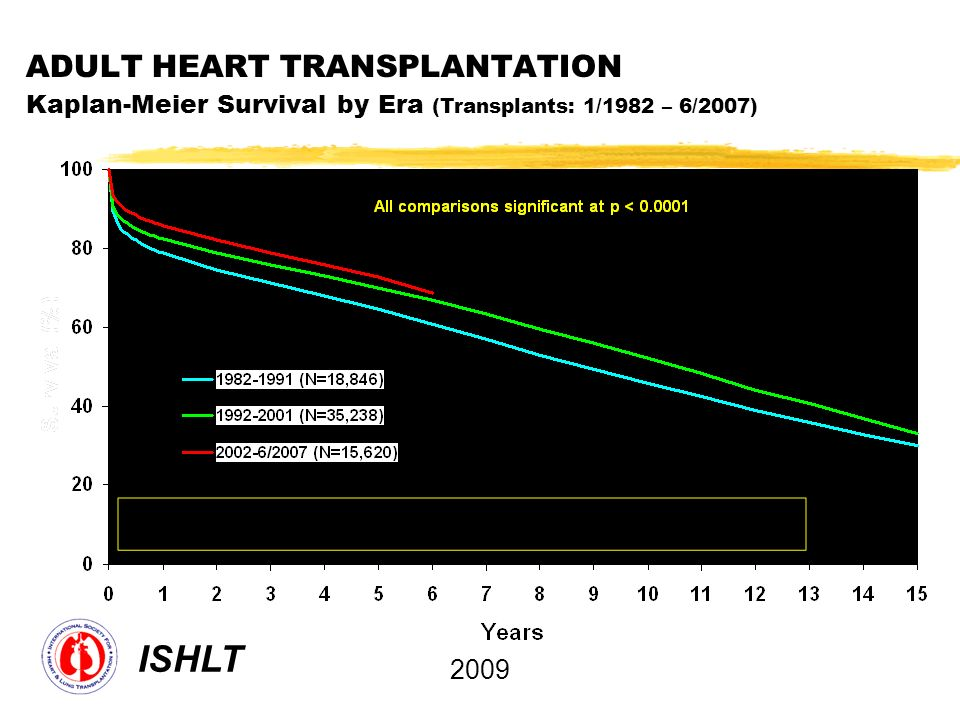 ADULT HEART TRANSPLANTATION Kaplan-Meier Survival by Era (Transplants: 1/1982 – 6/2007)