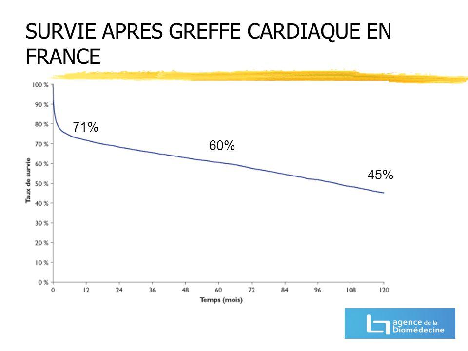 SURVIE APRES GREFFE CARDIAQUE EN FRANCE