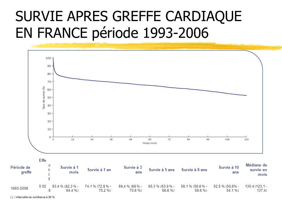 SURVIE APRES GREFFE CARDIAQUE EN FRANCE période 1993-2006