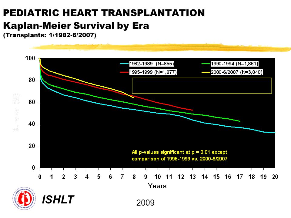 PEDIATRIC HEART TRANSPLANTATION Kaplan-Meier Survival by Era (Transplants: 1/1982-6/2007)
