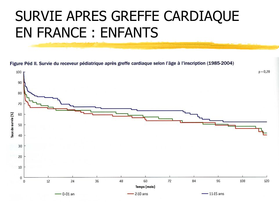 SURVIE APRES GREFFE CARDIAQUE EN FRANCE : ENFANTS