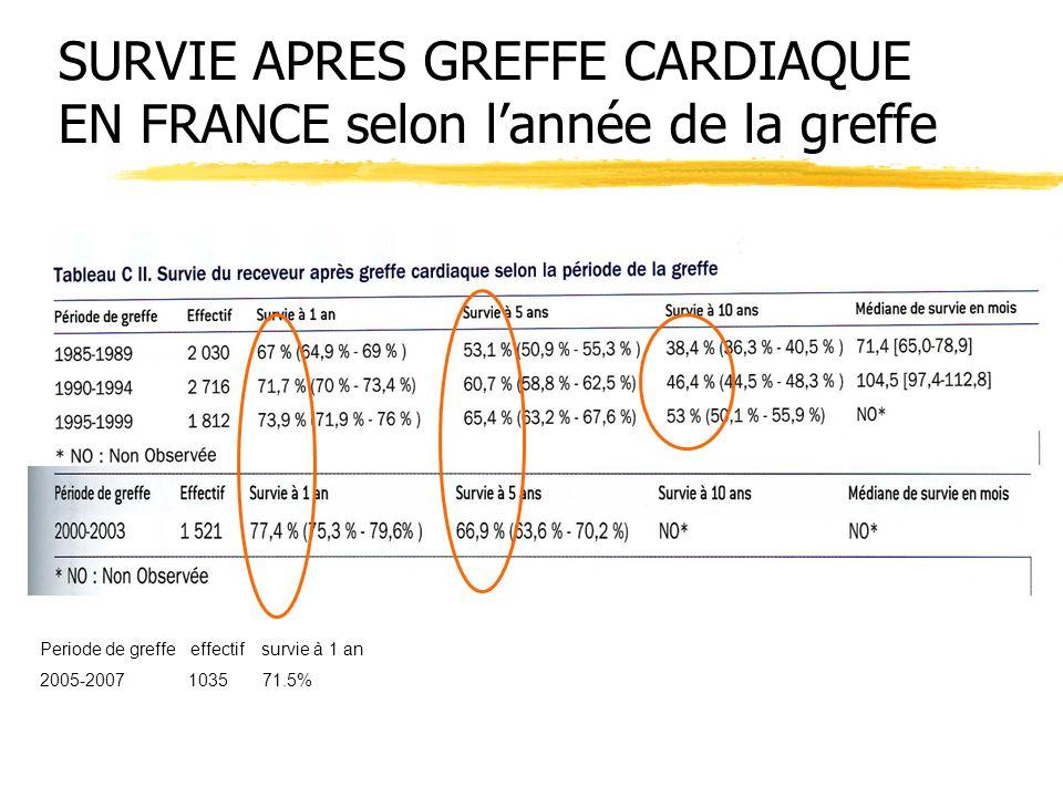 SURVIE APRES GREFFE CARDIAQUE EN FRANCE selon l'année de la greffe