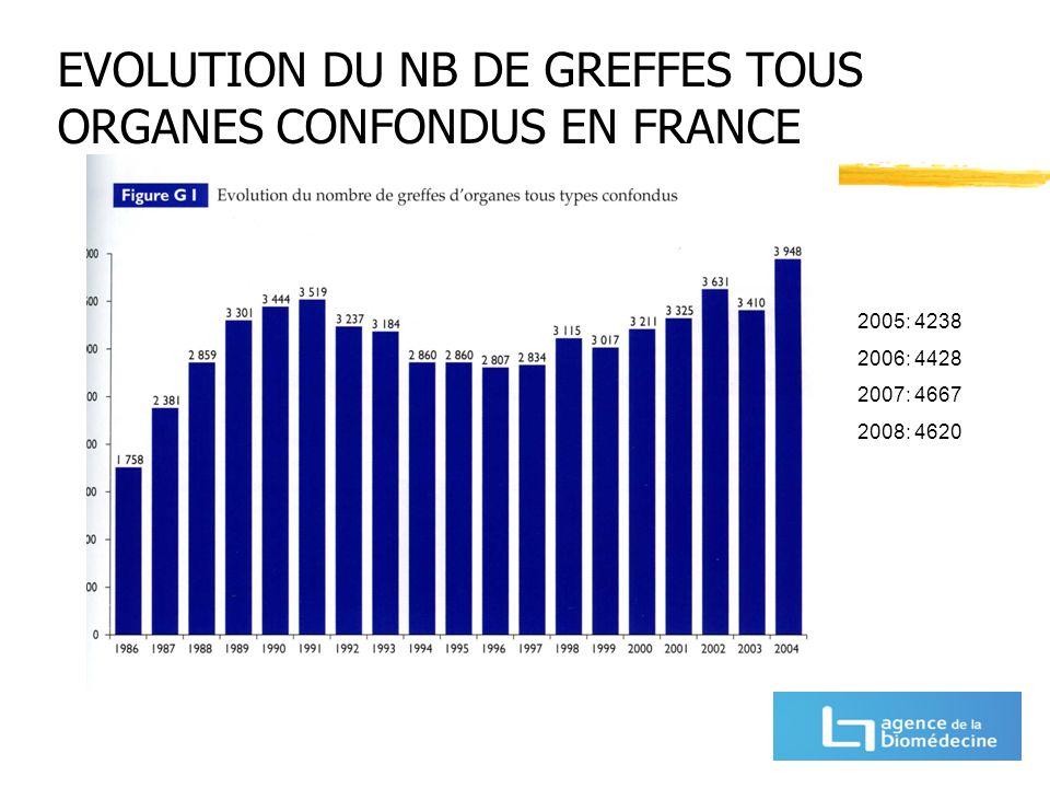 EVOLUTION DU NB DE GREFFES TOUS ORGANES CONFONDUS EN FRANCE