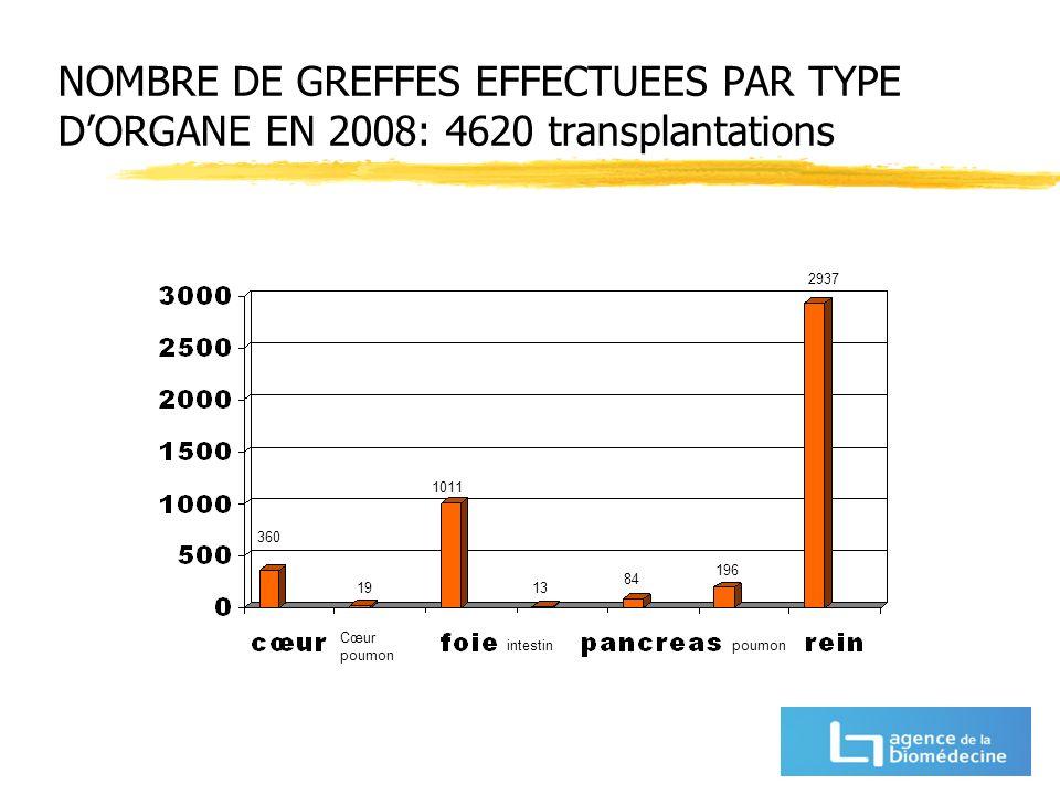 NOMBRE DE GREFFES EFFECTUEES PAR TYPE D'ORGANE EN 2008: 4620 transplantations