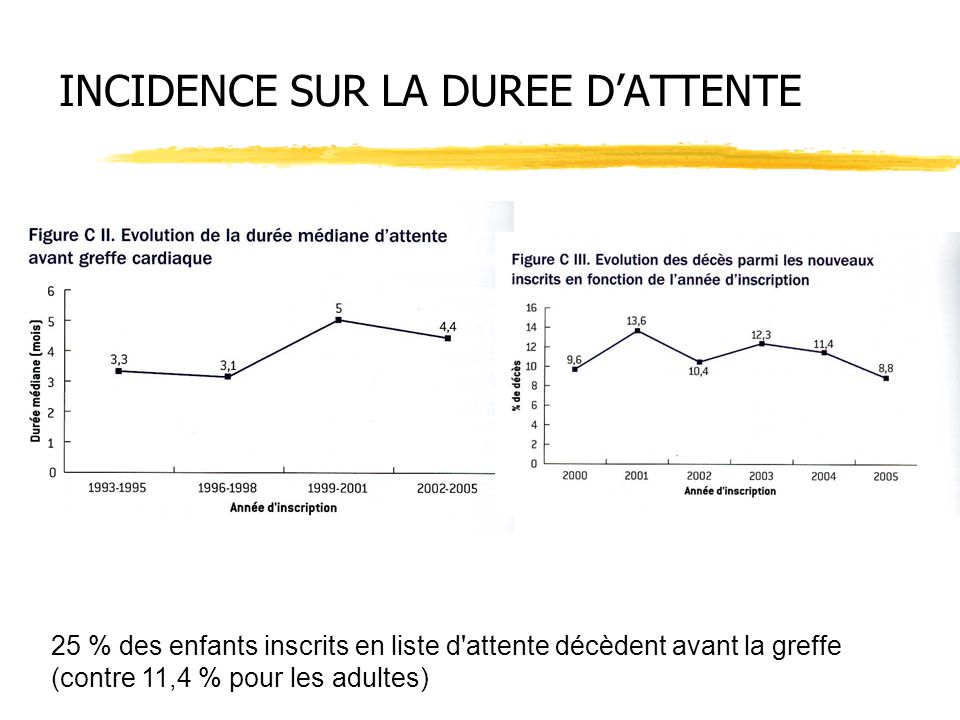 INCIDENCE SUR LA DUREE D'ATTENTE