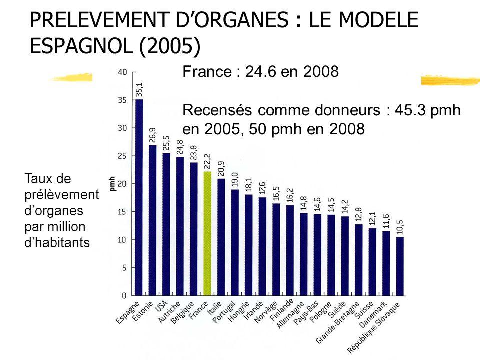 PRELEVEMENT D'ORGANES : LE MODELE ESPAGNOL (2005)