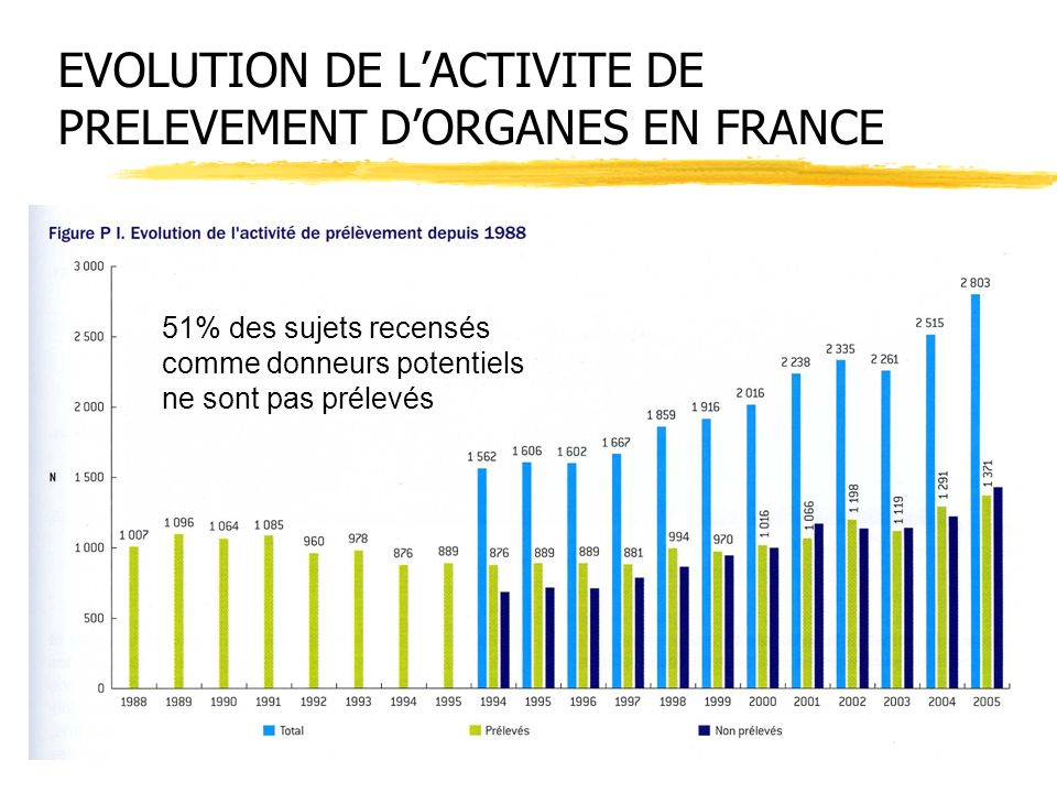 EVOLUTION DE L'ACTIVITE DE PRELEVEMENT D'ORGANES EN FRANCE