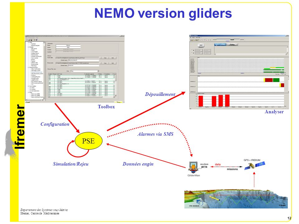NEMO version gliders PSE Dépouillement Toolbox Analyser Configuration