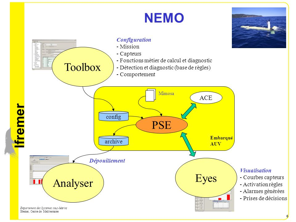 NEMO Toolbox PSE Eyes Analyser ACE Configuration Mission Capteurs
