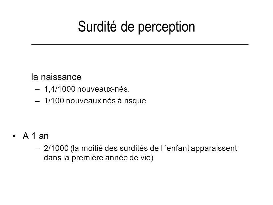 Surdité de perception À la naissance A 1 an 1,4/1000 nouveaux-nés.