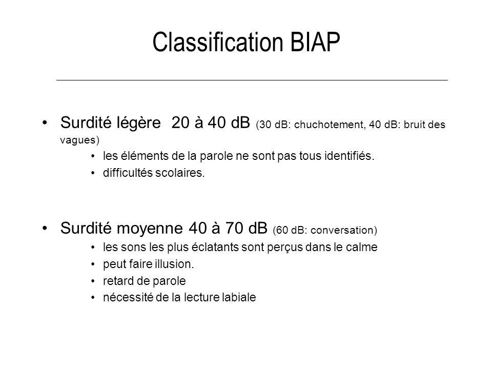 Classification BIAPSurdité légère 20 à 40 dB (30 dB: chuchotement, 40 dB: bruit des vagues) les éléments de la parole ne sont pas tous identifiés.