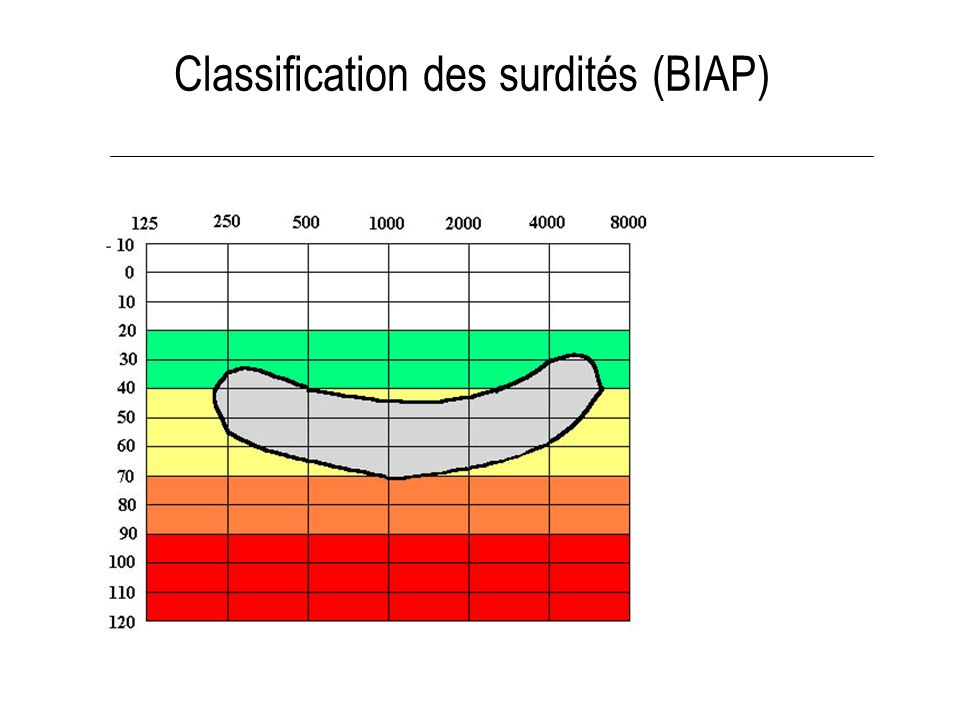 Classification des surdités (BIAP)