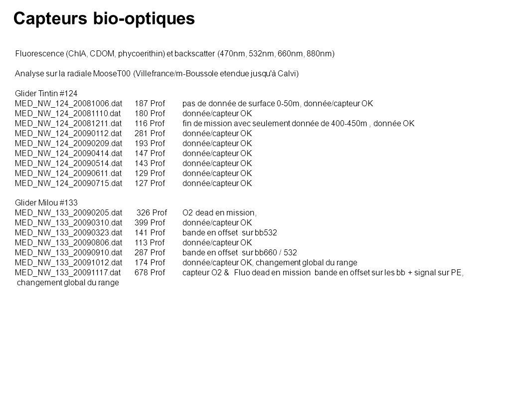 Capteurs bio-optiques