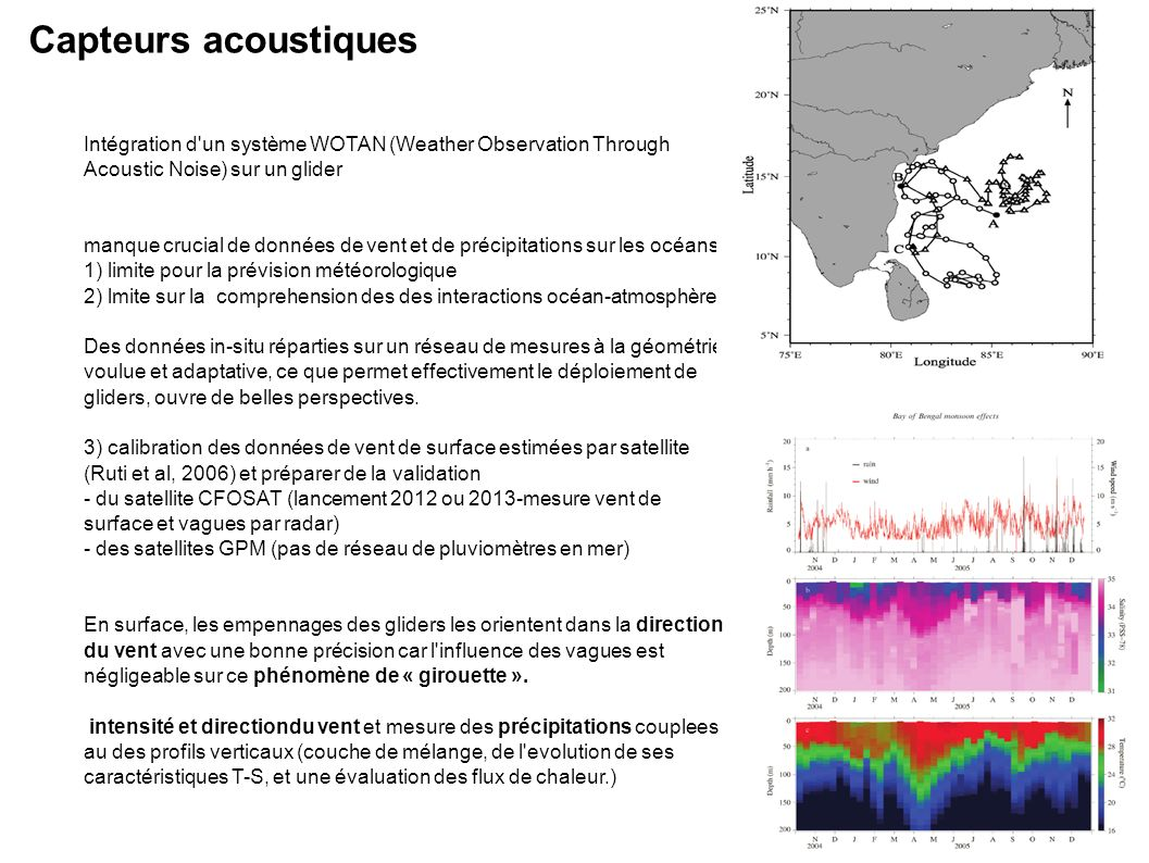 Capteurs acoustiques Intégration d un système WOTAN (Weather Observation Through Acoustic Noise) sur un glider.