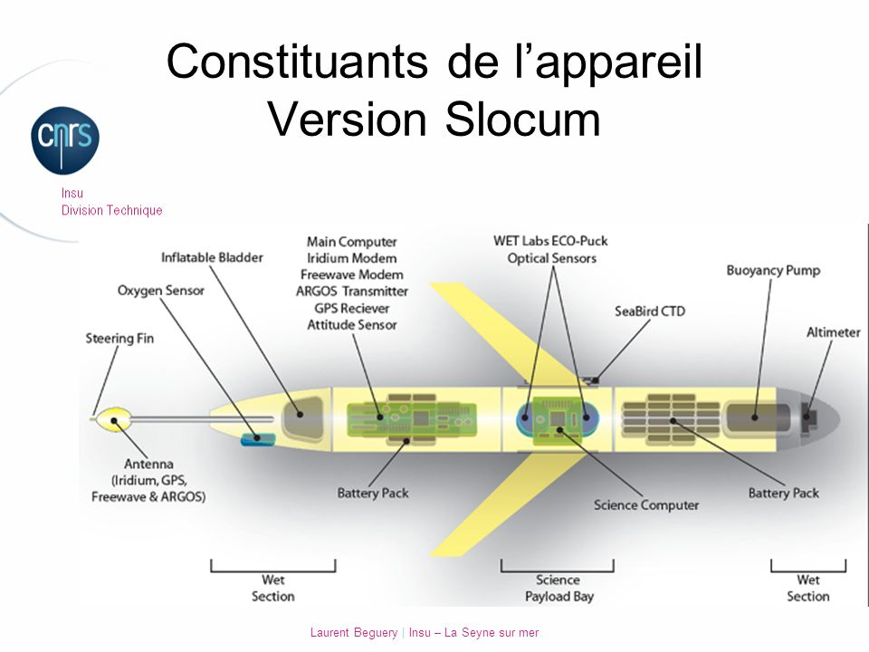 Constituants de l'appareil Version Slocum