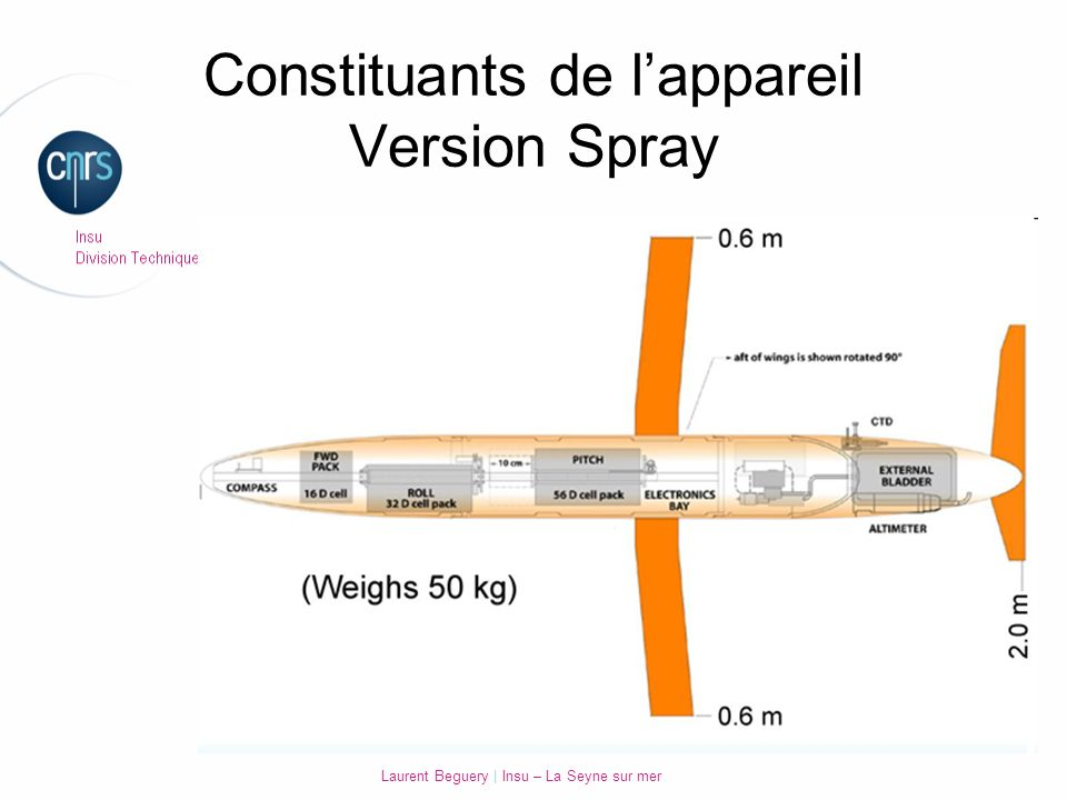 Constituants de l'appareil Version Spray
