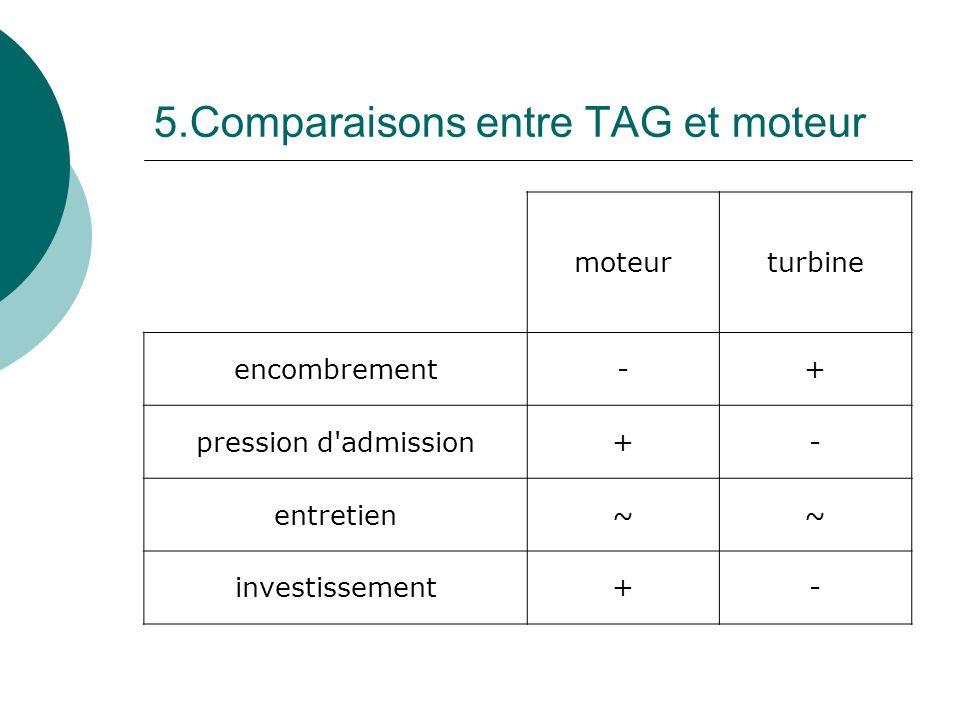 5.Comparaisons entre TAG et moteur