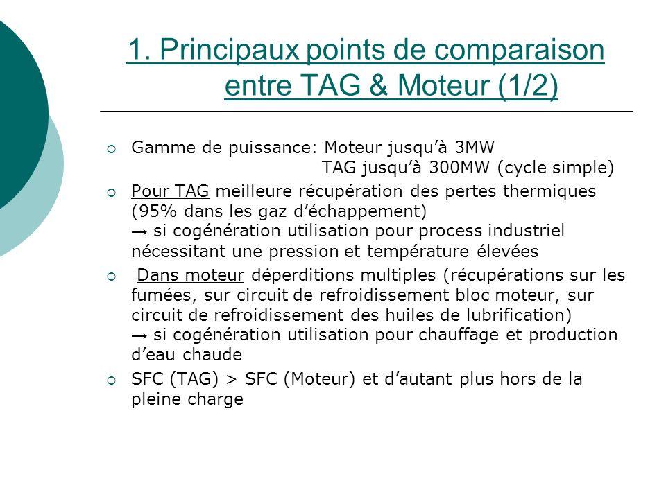 1. Principaux points de comparaison entre TAG & Moteur (1/2)