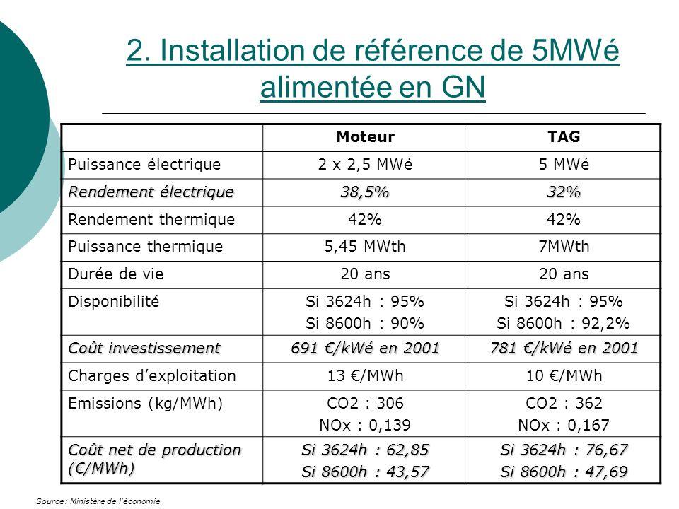 2. Installation de référence de 5MWé alimentée en GN