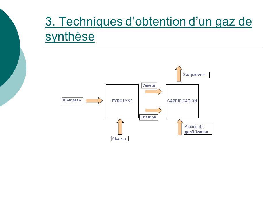 3. Techniques d'obtention d'un gaz de synthèse
