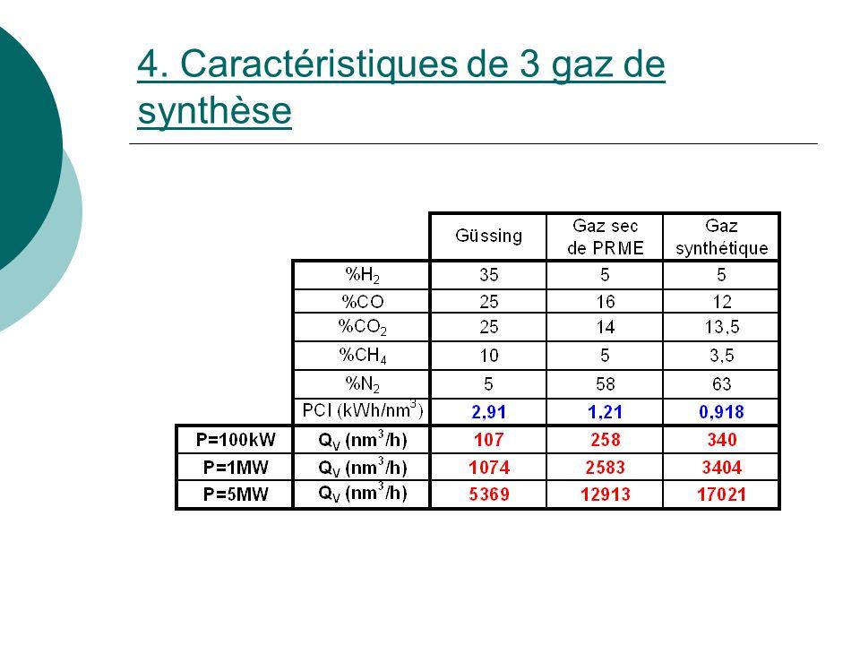 4. Caractéristiques de 3 gaz de synthèse