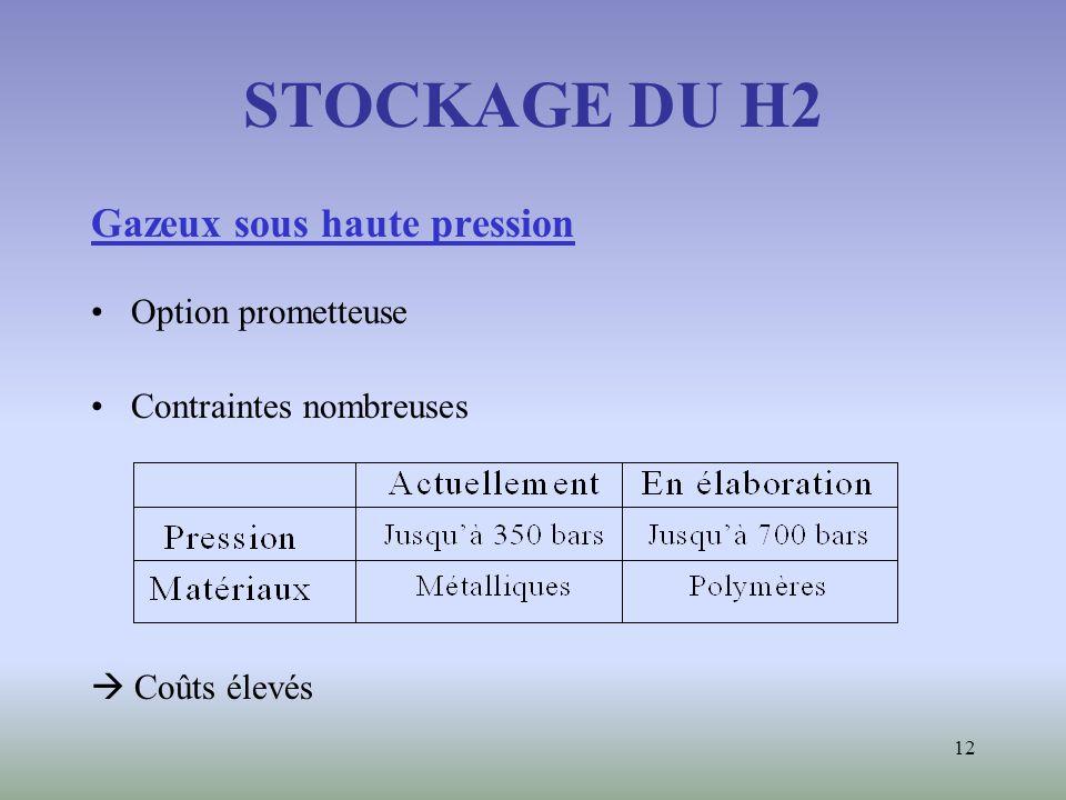 STOCKAGE DU H2 Gazeux sous haute pression Option prometteuse