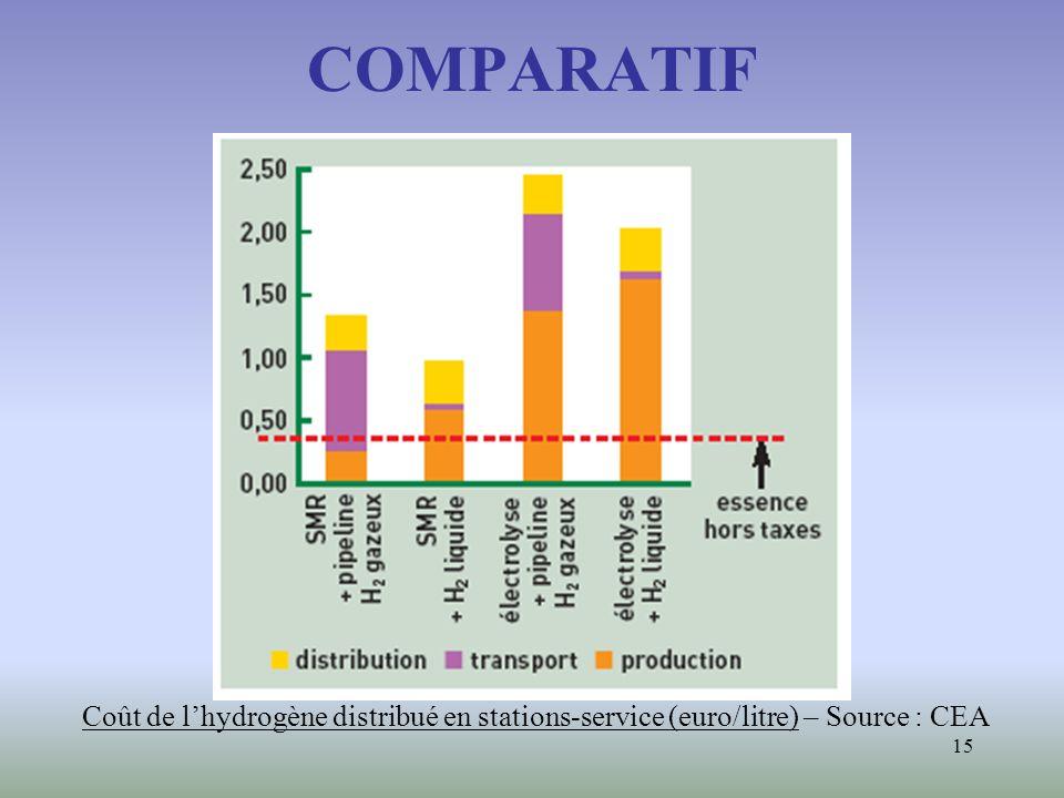 COMPARATIF Coût de l'hydrogène distribué en stations-service (euro/litre) – Source : CEA