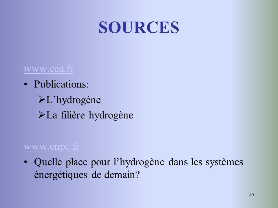 SOURCES www.cea.fr Publications: L'hydrogène La filière hydrogène