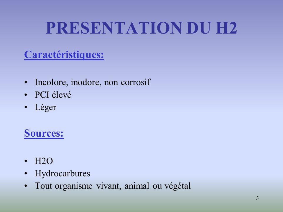 PRESENTATION DU H2 Caractéristiques: Sources:
