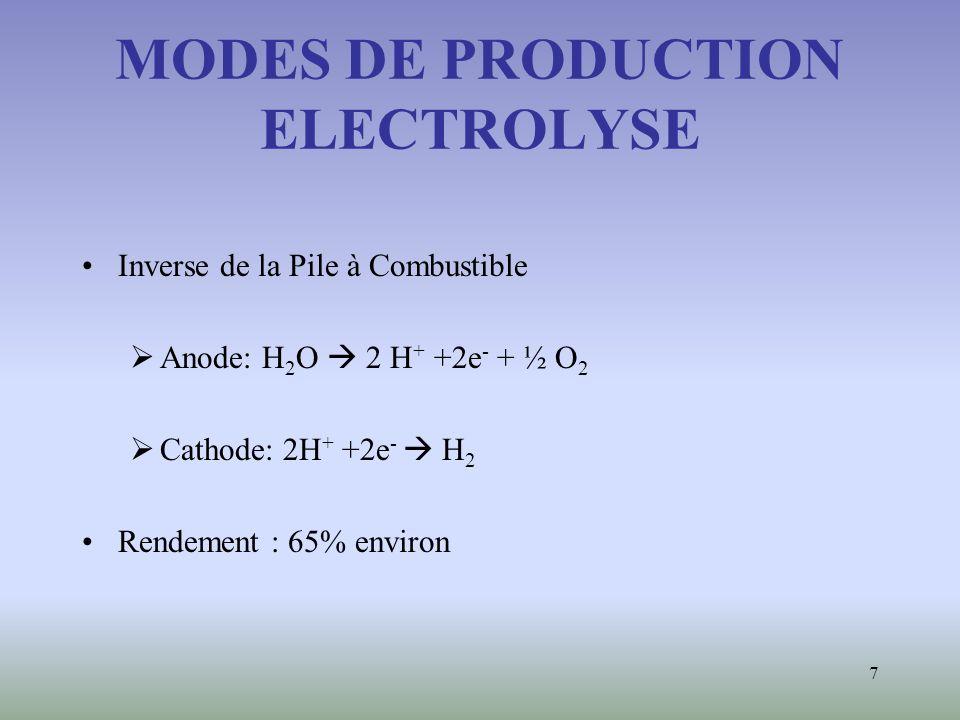 MODES DE PRODUCTION ELECTROLYSE