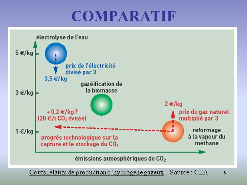 COMPARATIF Coûts relatifs de production d'hydrogène gazeux – Source : CEA