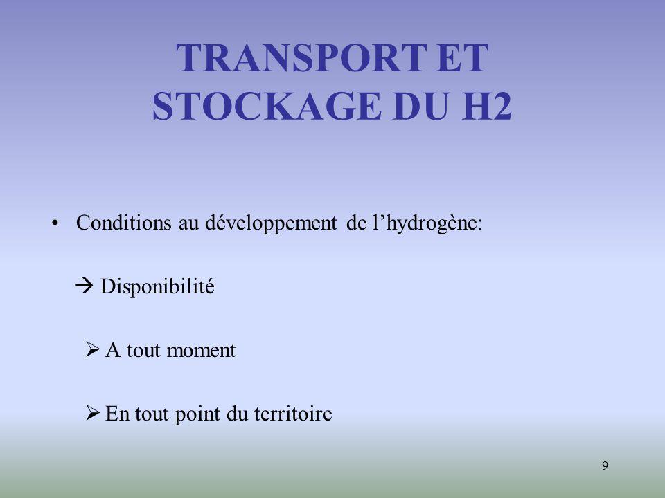 TRANSPORT ET STOCKAGE DU H2
