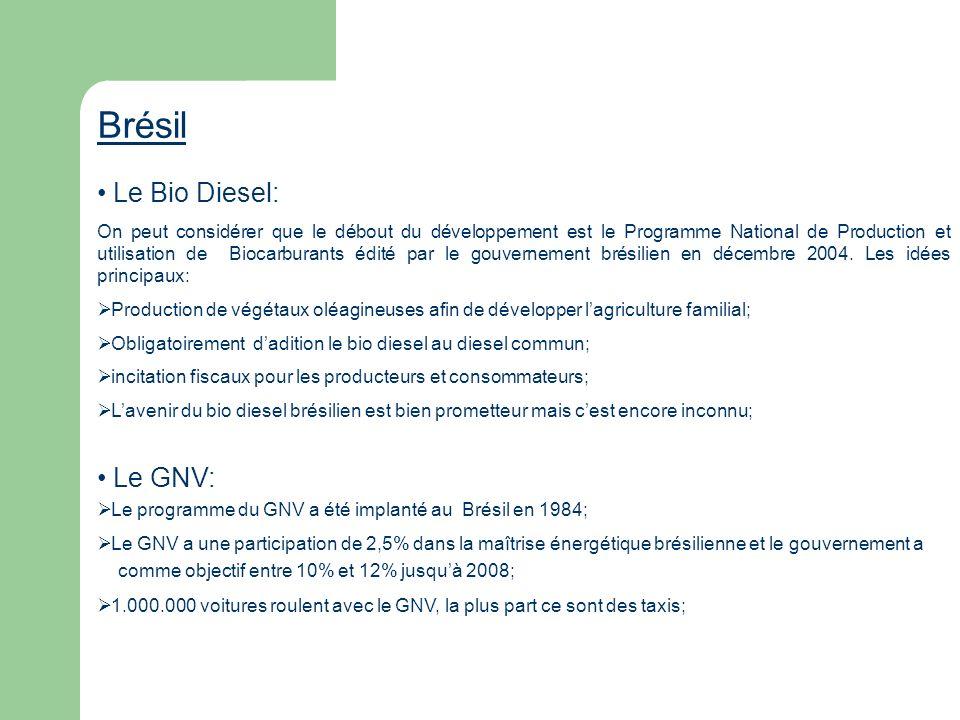 Brésil Le Bio Diesel: Le GNV: