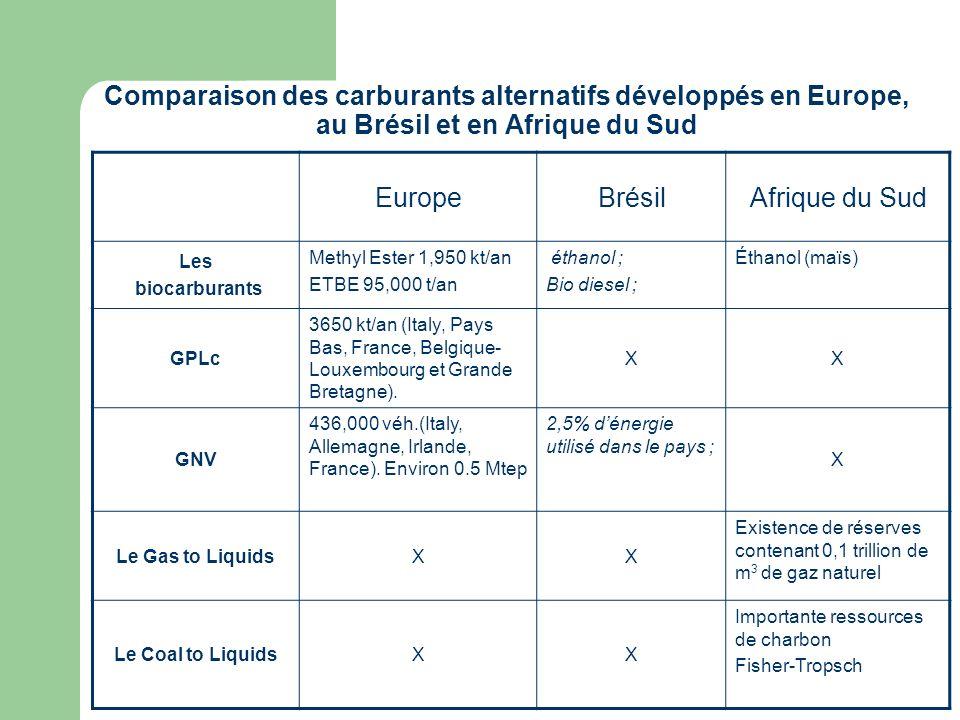 Comparaison des carburants alternatifs développés en Europe, au Brésil et en Afrique du Sud