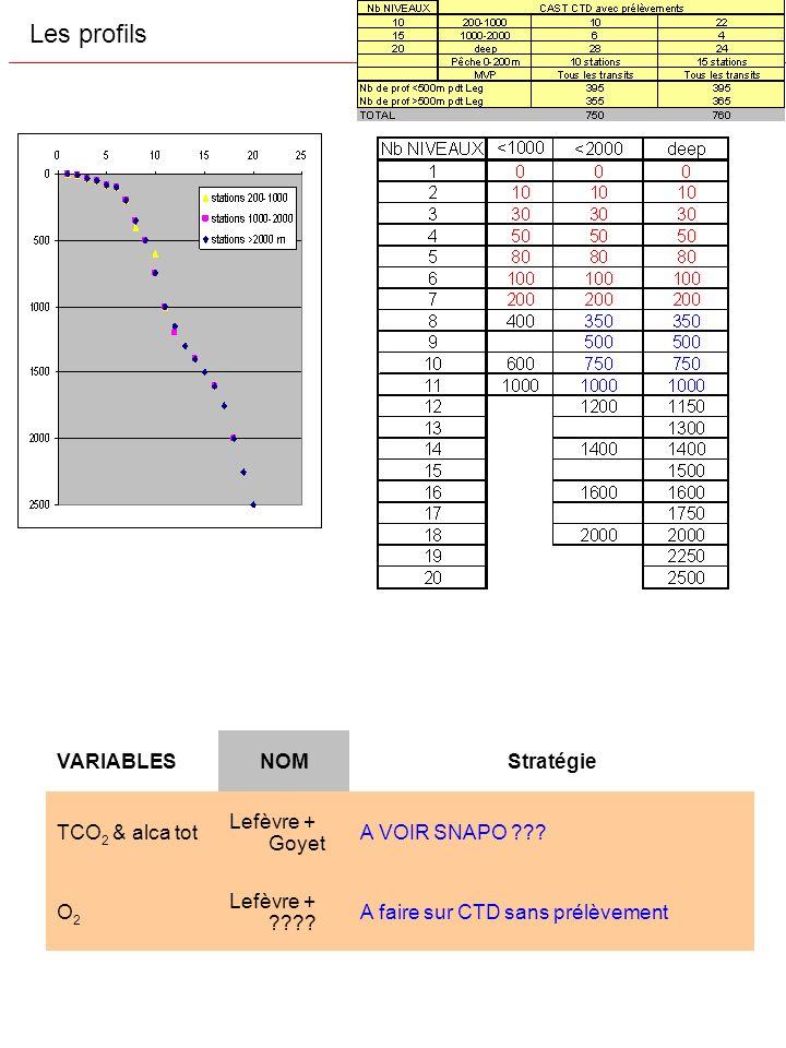 Les profils VARIABLES NOM Stratégie TCO2 & alca tot Lefèvre + Goyet