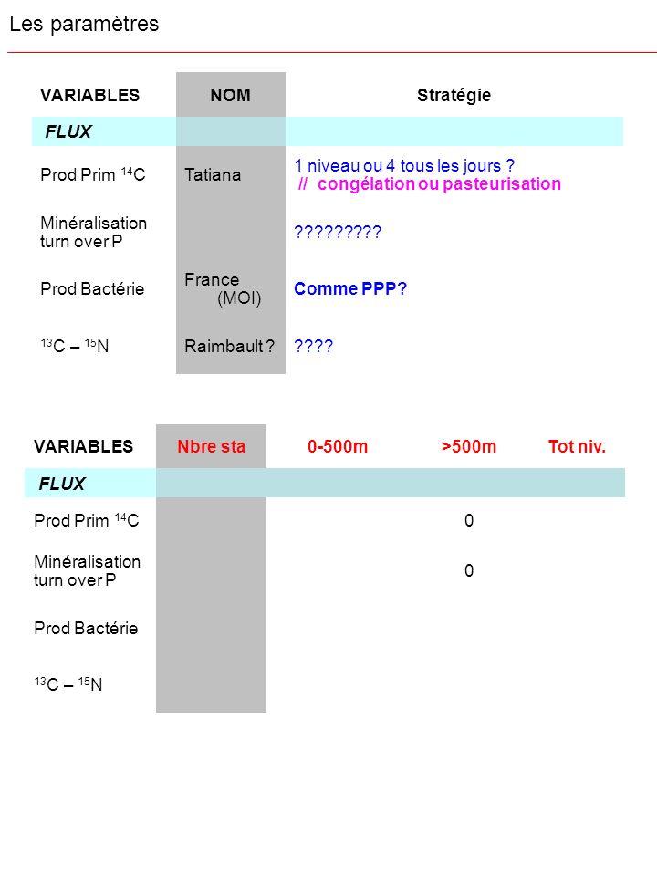 Les paramètres VARIABLES NOM Stratégie FLUX Prod Prim 14C Tatiana