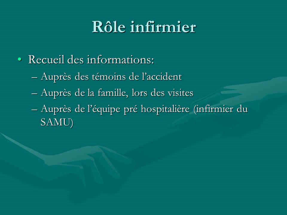 Rôle infirmier Recueil des informations: