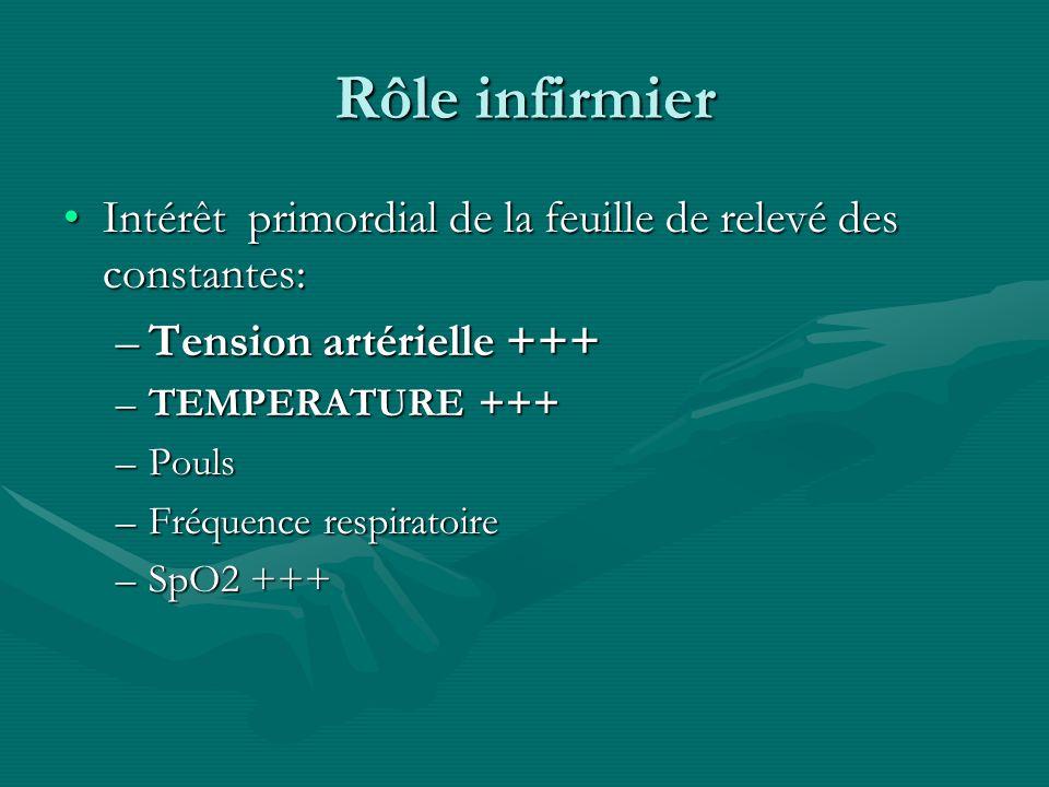 Rôle infirmier Intérêt primordial de la feuille de relevé des constantes: Tension artérielle +++ TEMPERATURE +++