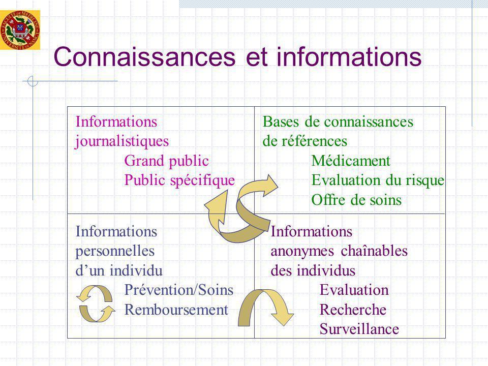 Connaissances et informations