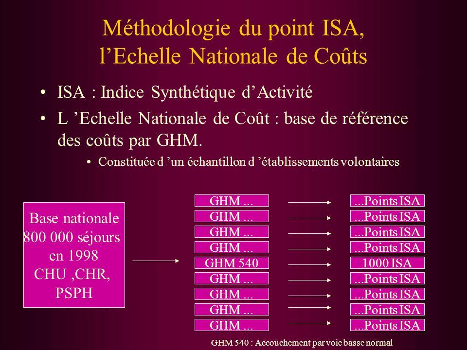 Méthodologie du point ISA, l'Echelle Nationale de Coûts